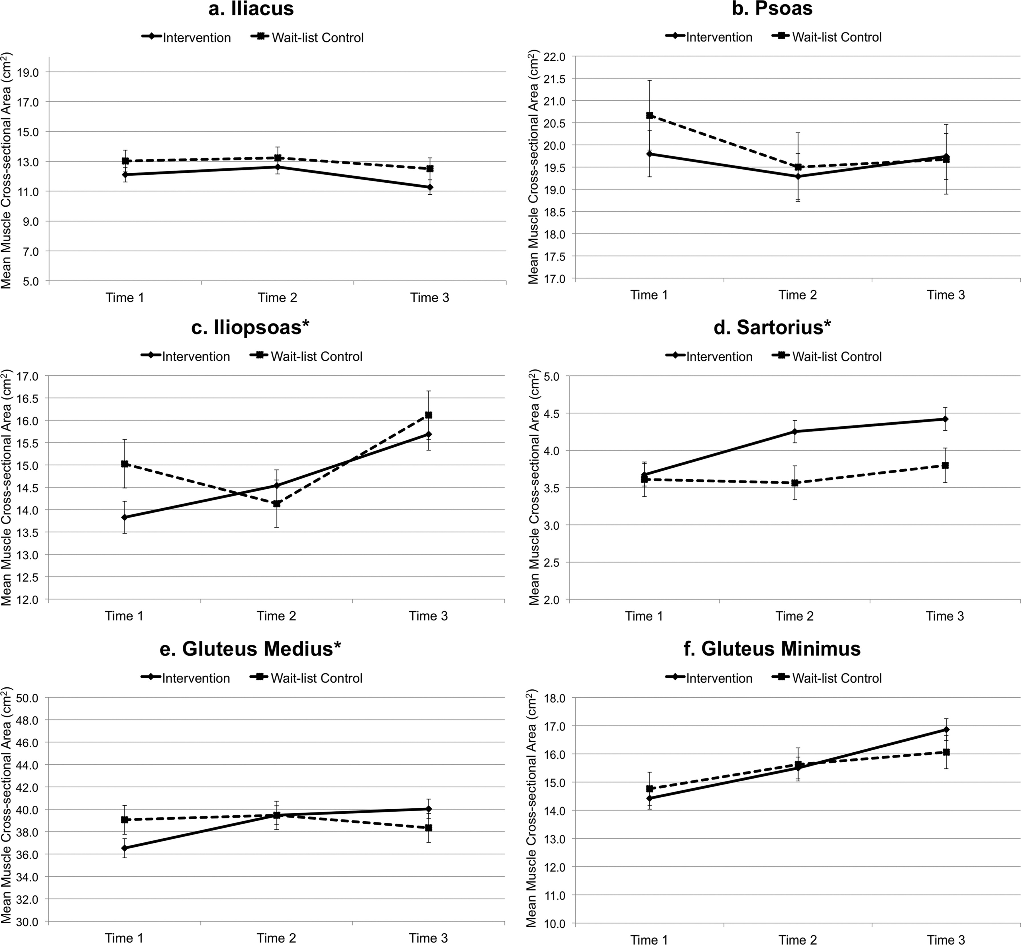 Effect Of Motor Control Training On Hip Muscles In Elite Football Players With And Without Low